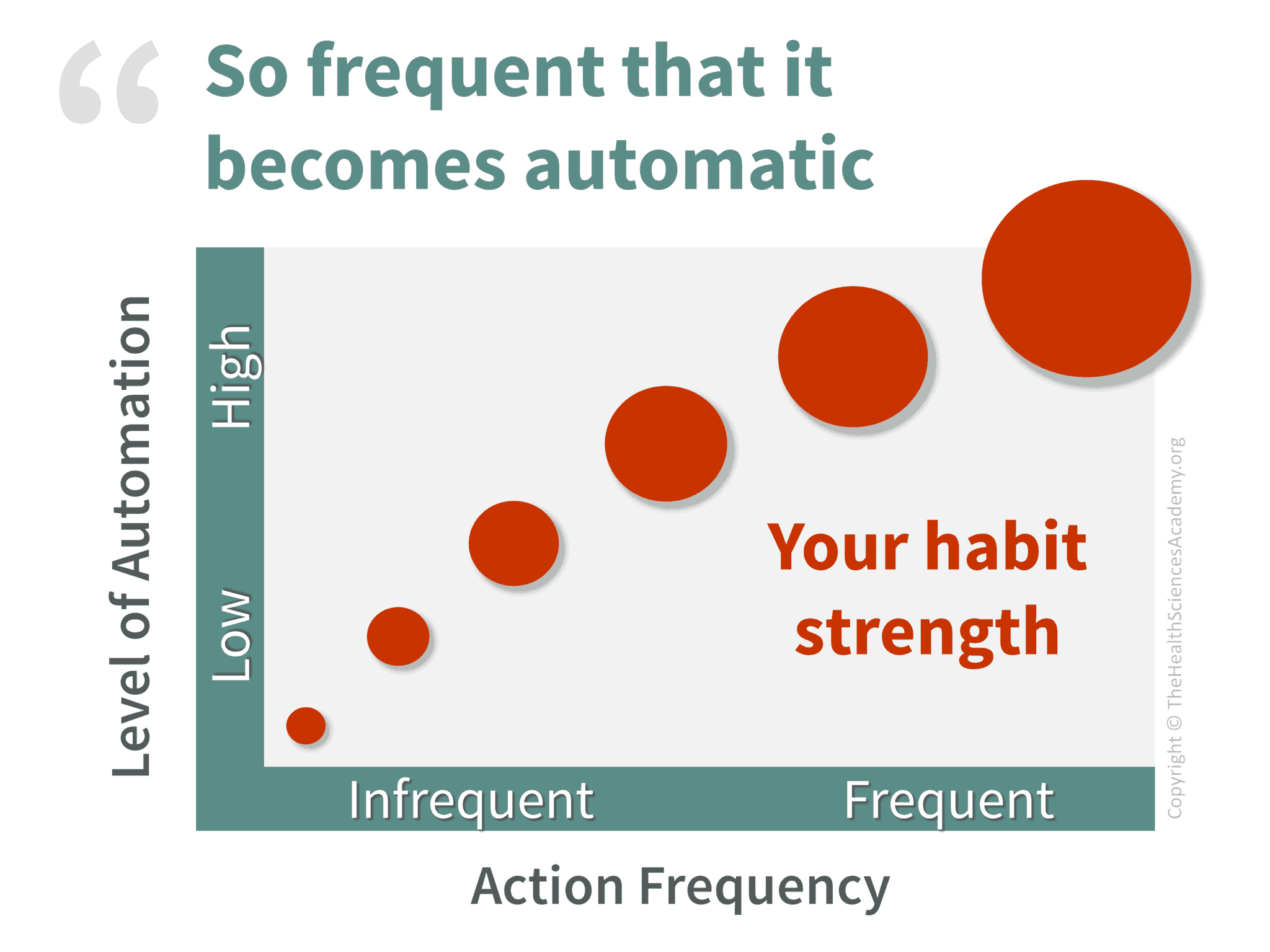 Habit Strength = Action Frequency x Level of Automation