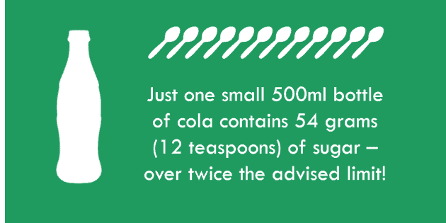 500ml cola has 12 teaspoons of sugar_over twice the advised limit_The Health Sciences Academy