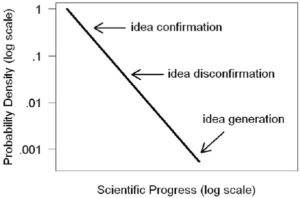 Scientific progress_Most advances are tiny_Data that generates a new idea is a large advance_The Health Sciences Academy