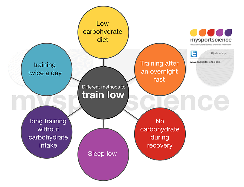 6 ways to train low_My Sport Science_The Health Sciences Academy