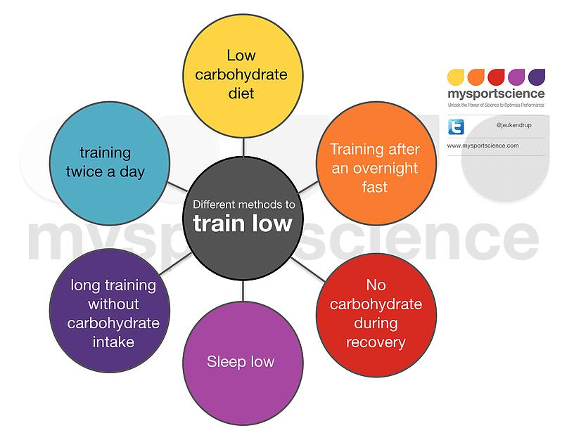 6 ways to train low_My Sport Science_The Health Sciences Academy
