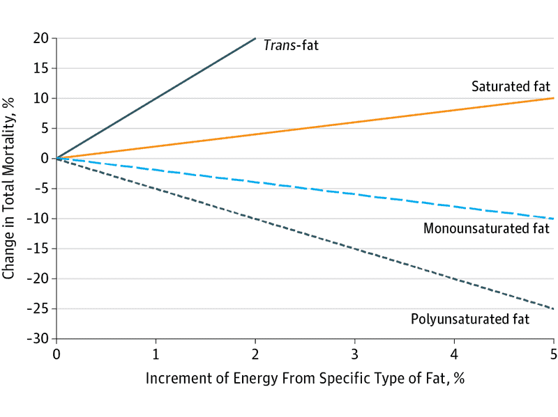 Mortality rate from saturated fat trans fat and other fats_The Health Sciences Academy