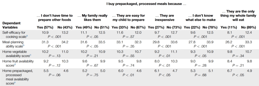 Reasons for buying ready meals_The Health Sciences Academy